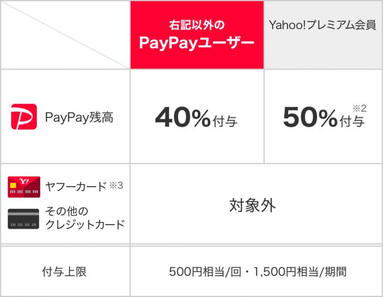 2020年2月|PayPayで吉野家・松屋・すき家他が40%還元!要チェック!